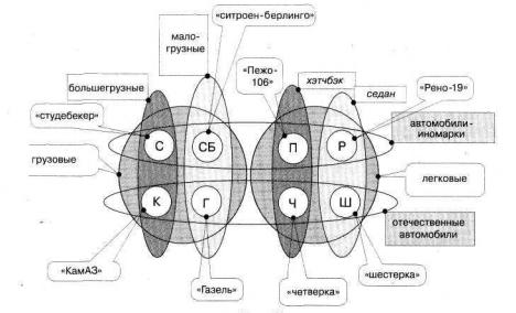 Иллюстрация - как выглядит логико-графическая схема